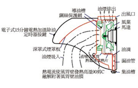 豪山牌熱除油直噴式排油煙機 VDQ-8705SH
